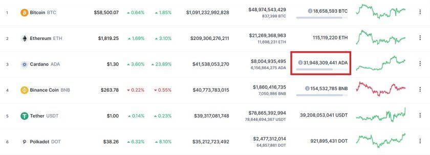 Total circulante de ADA frente al de otras criptomonedas CoinMarketCap