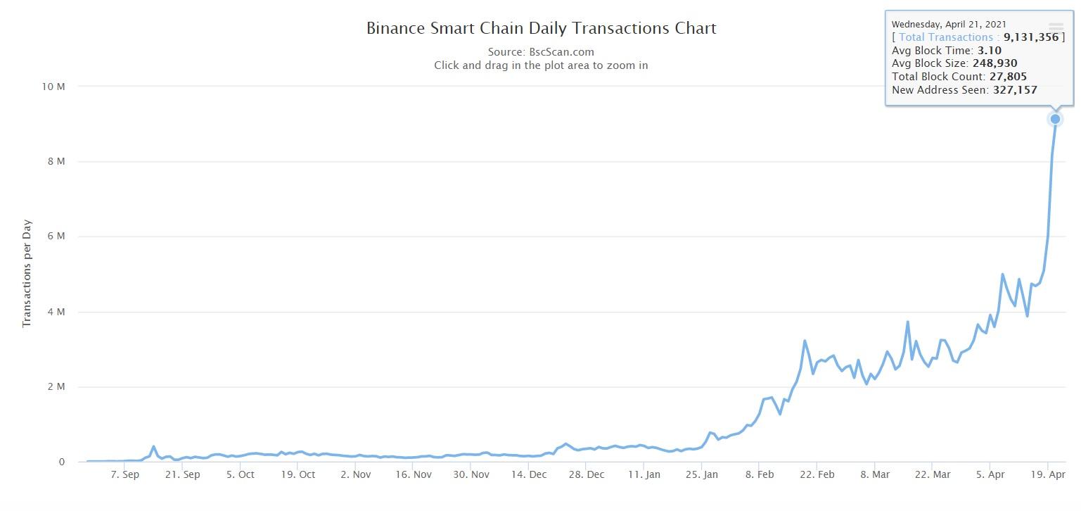 transacciones diarias BSC