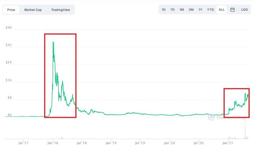 Evolución histórica del precio de Nano. Imagen de CoinMarketCap