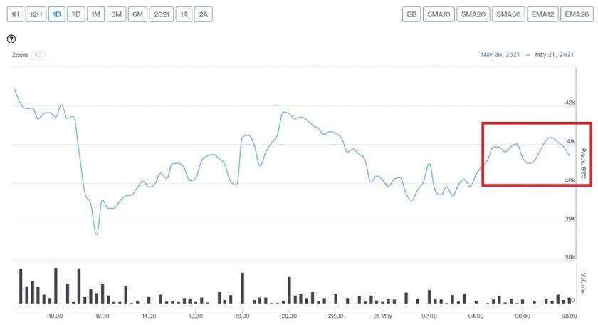 Evolución precio de Bitcoin este 21 de mayo