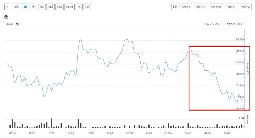 Evolución precio de Bitcoin este 25 de mayo