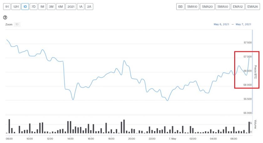 Evolución precio de Bitcoin este 7 de mayo