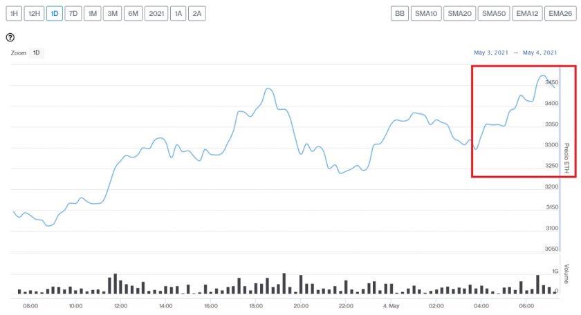 Evolución precio de Ethereum este 4 de mayo