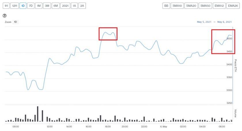 Evolución precio de Ethereum este 6 de mayo