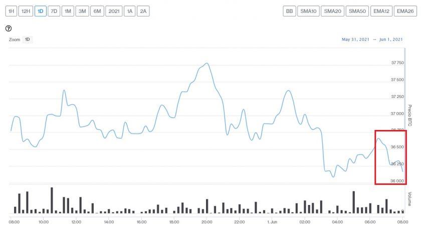 Evolución precio de Bitcoin este 1 de junio