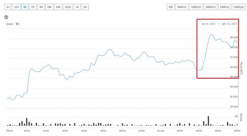 Evolución precio de Bitcoin este 10 de junio