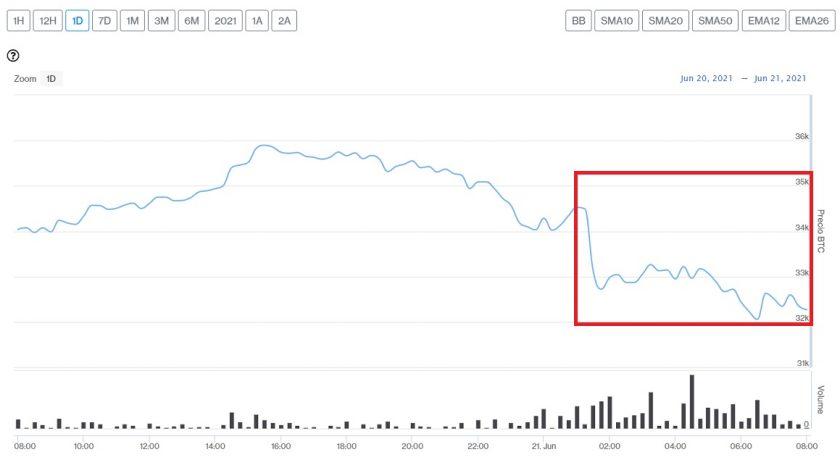 Evolución precio de Bitcoin este 21 de junio