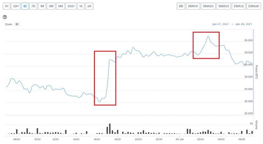 Evolución precio de Bitcoin este 28 de junio
