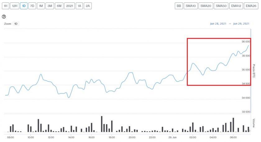 Evolución precio de Bitcoin este 29 de junio