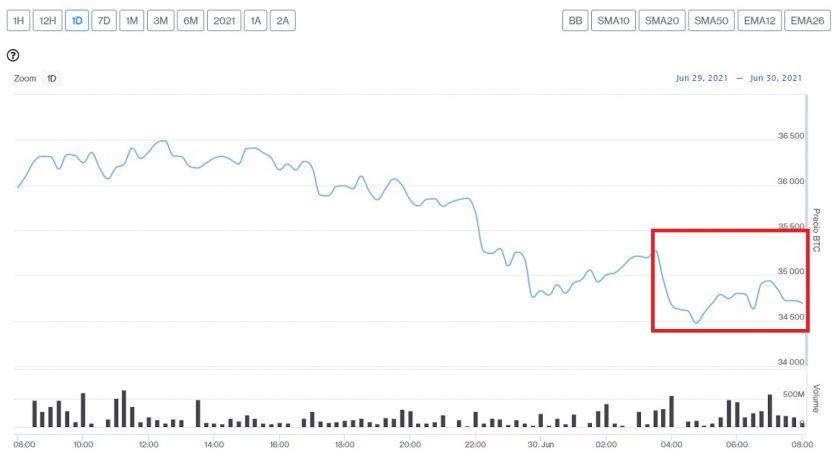 Evolución precio de Bitcoin este 30 de junio