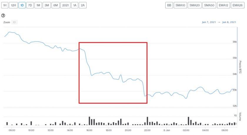 Evolución precio de Bitcoin este 8 de junio