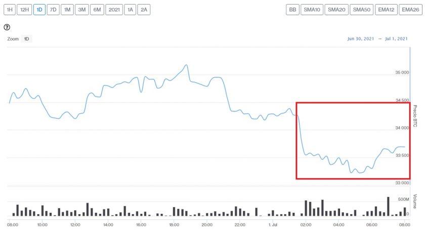 Evolución precio de Bitcoin este 1 de julio