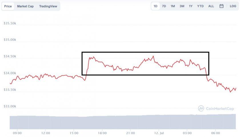 Evolución precio de Bitcoin este 12 (1) de julio