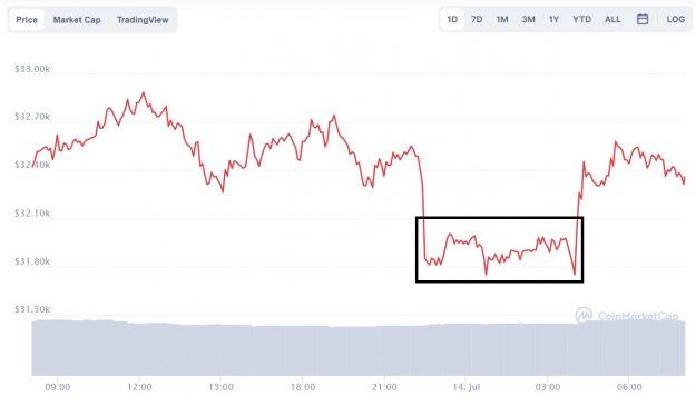 Evolución precio de Bitcoin este 14 de julio