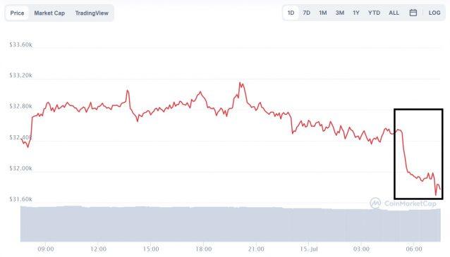 Evolución precio de Bitcoin este 15 de julio
