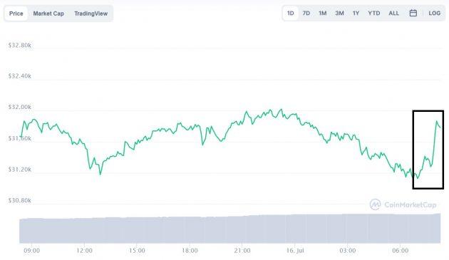 Evolución precio de Bitcoin este 16 de julio