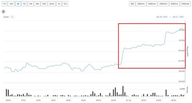 Evolución precio de Bitcoin este 21 de julio