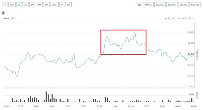 Evolución precio de Bitcoin este 23 de julio