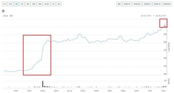 Evolución precio de Bitcoin este 26 de julio