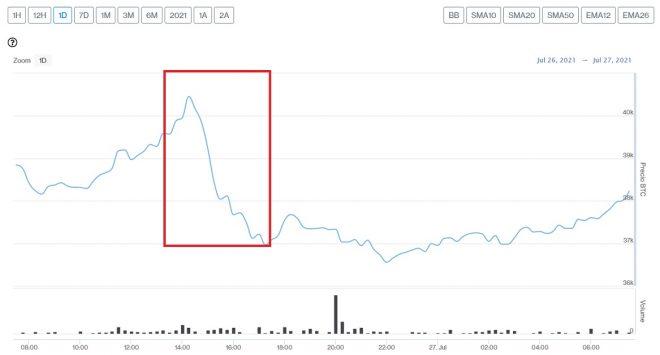 Evolución precio de Bitcoin este 27 de julio