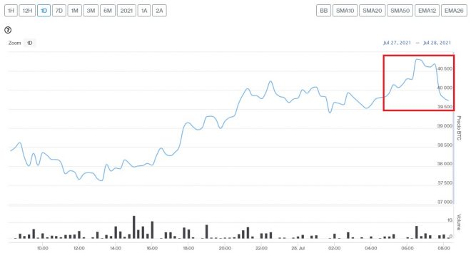Evolución precio de Bitcoin este 28 de julio