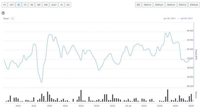 Evolución precio de Bitcoin este 29 de julio