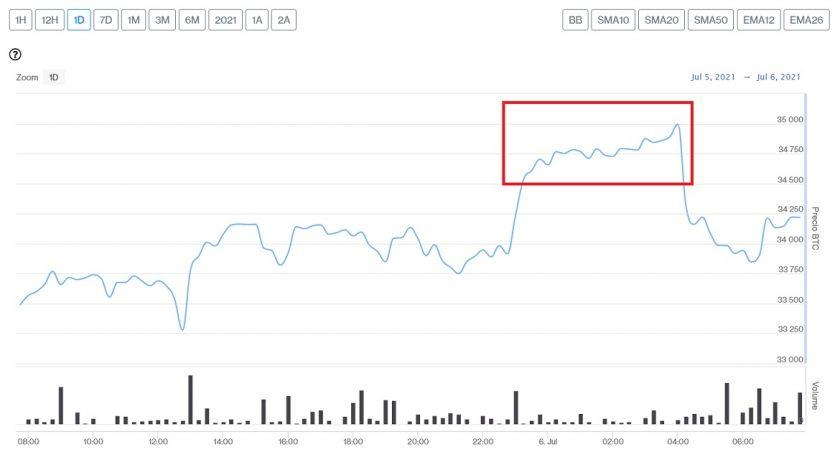 Evolución precio de Bitcoin este 6 de julio