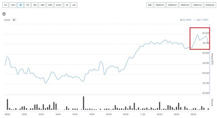 Evolución precio de Bitcoin este 7 de julio