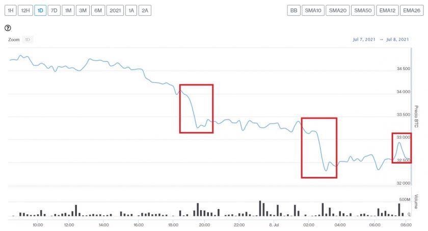 Evolución precio de Bitcoin este 8 de julio