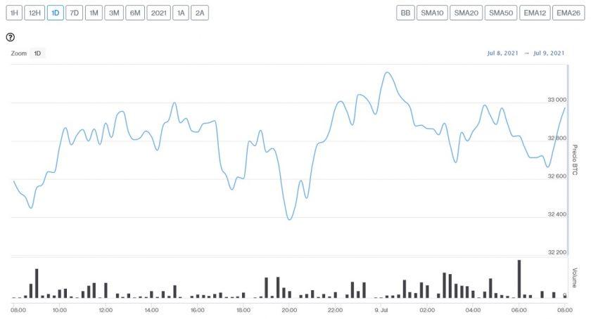 Evolución precio de Bitcoin este 9 de julio