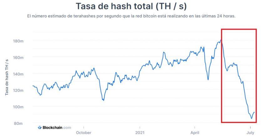 Niveles de HASH Blockchain Bitcoin