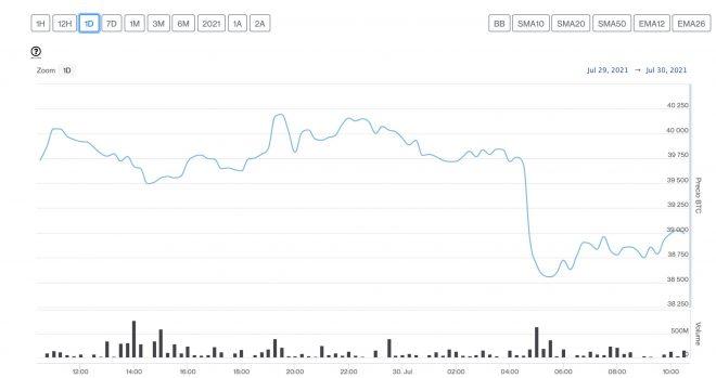 bitcoin cae