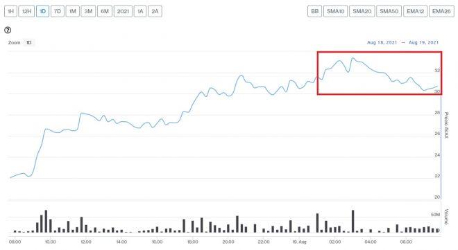Evolución precio de AVAX este 19 de agosto