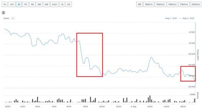Evolución precio de Bitcoin este 2 de agosto