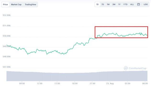 Evolución precio de Bitcoin este 23 de agosto