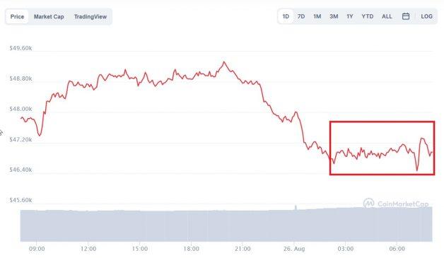 Evolución precio de Bitcoin este 26 de agosto