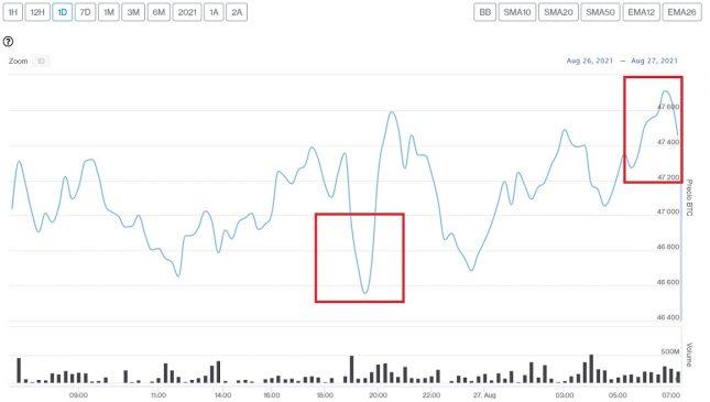 Evolución precio de Bitcoin este 27 de agosto
