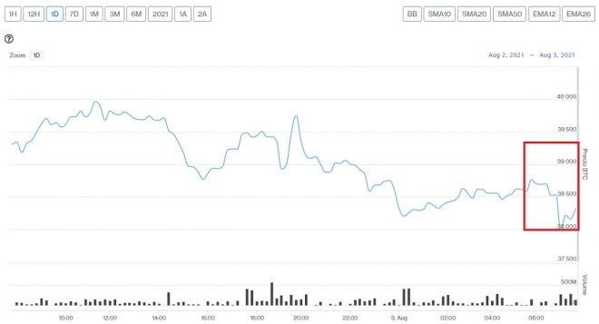 Evolución precio de Bitcoin este 3 de agosto