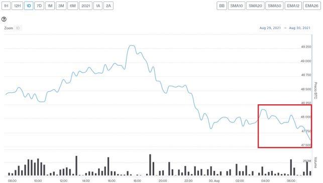 Evolución precio de Bitcoin este 30 de agosto