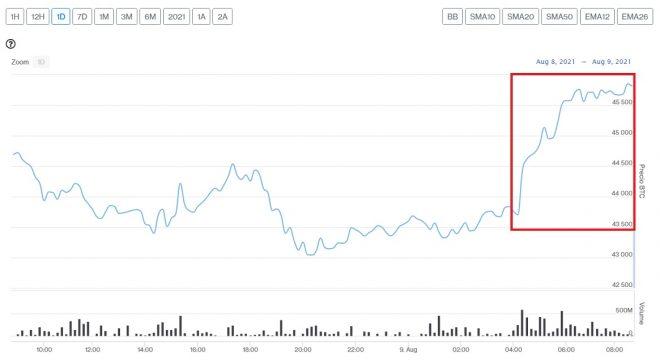 Evolución precio de Bitcoin este 9 de agosto