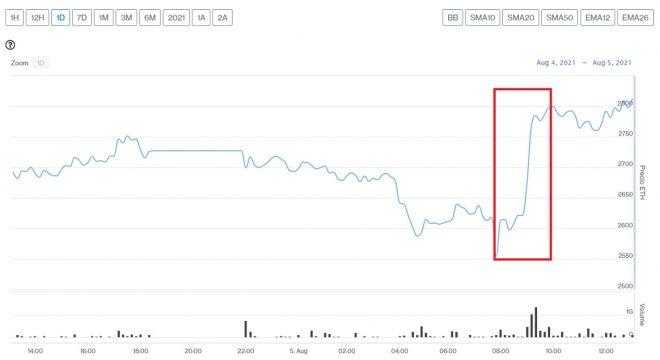 Evolución precio de Ethereum este 5 de agosto