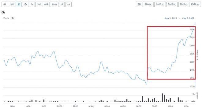 Evolución precio de Ethereum este 6 de agosto