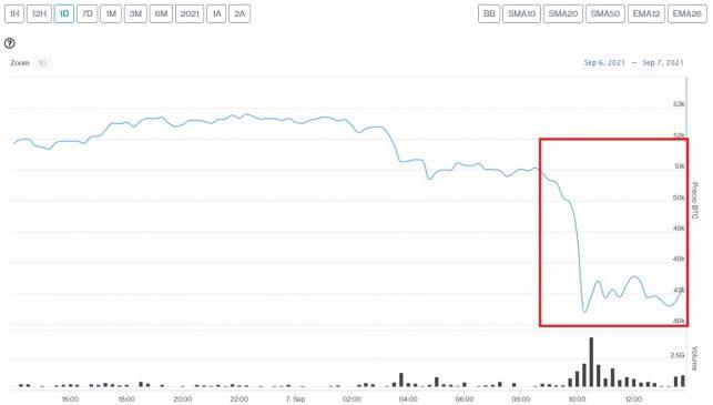 Evolución precio de Bitcoin durante la tarde de este 7 de septiembre