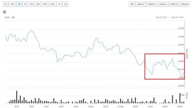Evolución precio de Bitcoin este 10 de septiembre