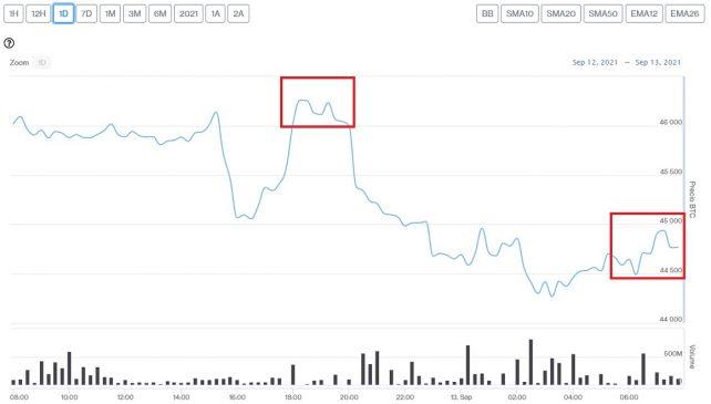 Evolución precio de Bitcoin este 13 de septiembre