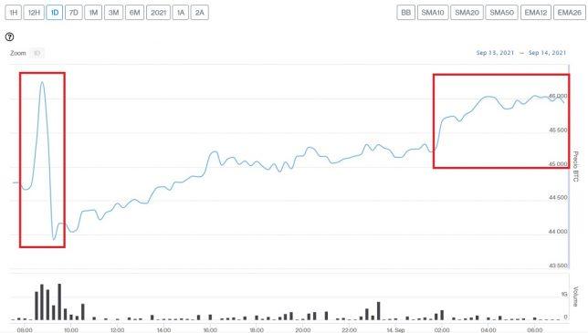Evolución precio de Bitcoin este 14 de septiembre