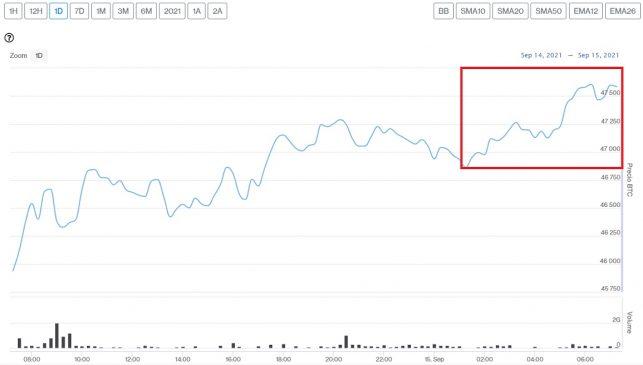 Evolución precio de Bitcoin este 15 de septiembre
