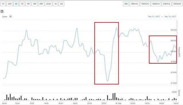 Evolución precio de Bitcoin este 16 de septiembre