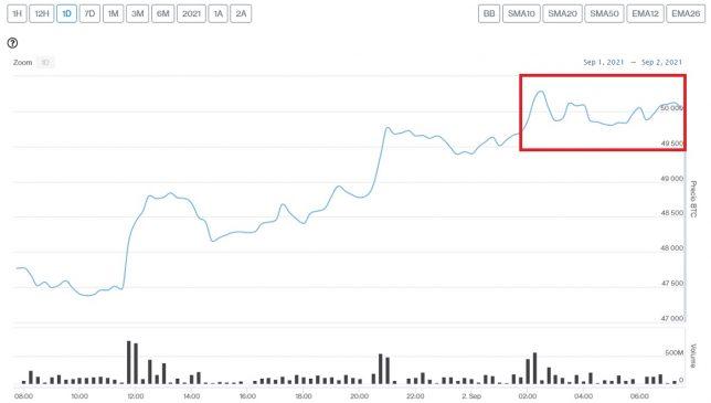 Evolución precio de Bitcoin este 2 de septiembre