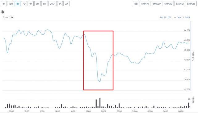 Evolución precio de Bitcoin este 21 de septiembre